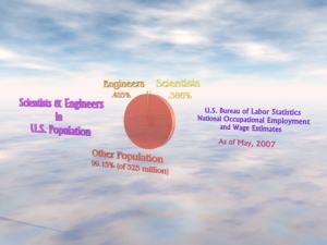 Scientists and Engineers compared to total population