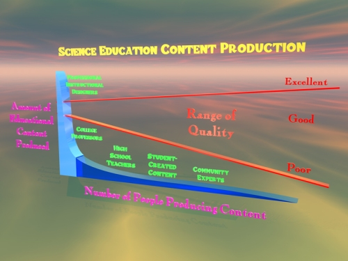 Science Education Content Creation now