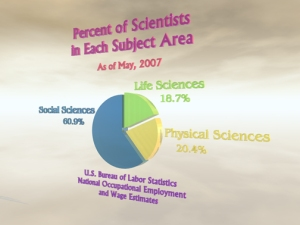 Division of sciences by category