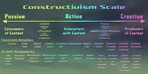 The Continuum of Constructivism Beyond Hands-On
