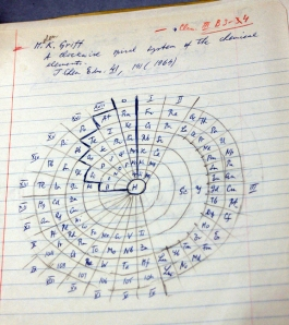 Spiral-form periodic table