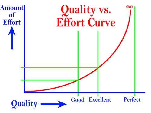 Quality vs. Effort Cuve