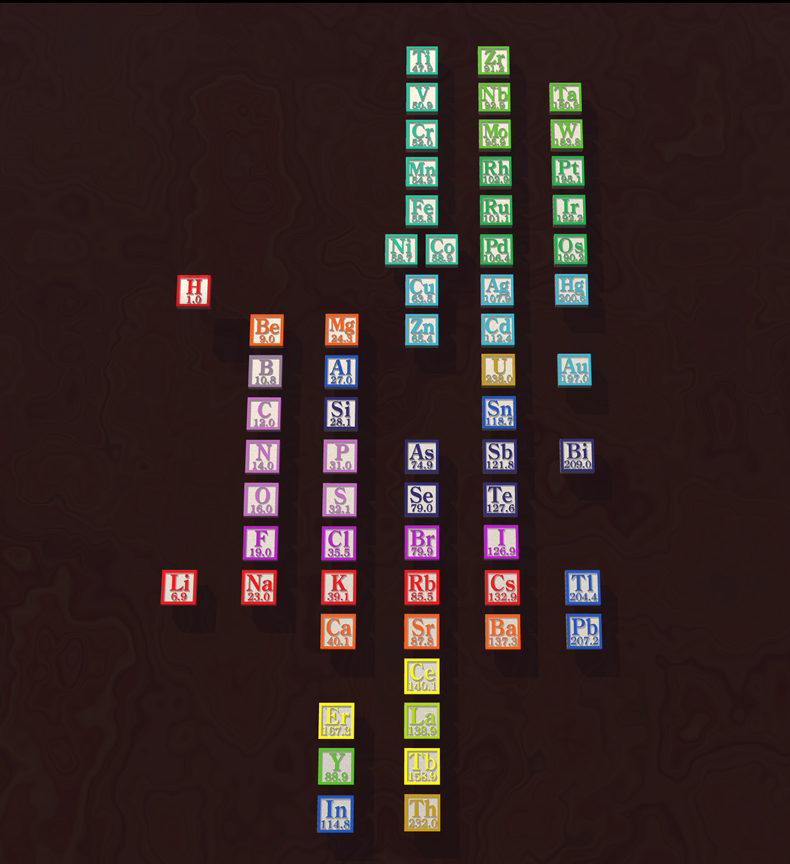 Periodic Table mendeleevs periodic table helped predict properties of : periodic table | The Elements Unearthed