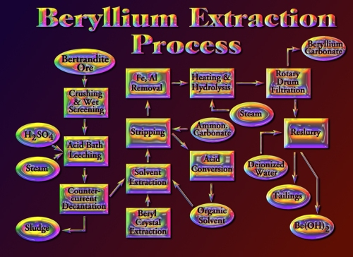 Process for refining bertrandite
