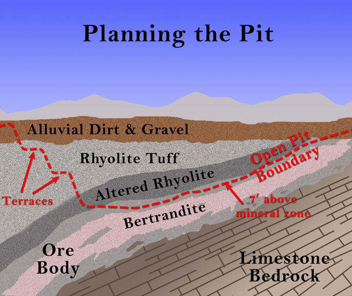 Open Pit Mining Process Planning an Open Pit Mine