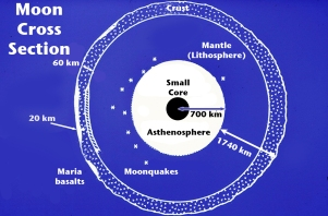 Moon cross section