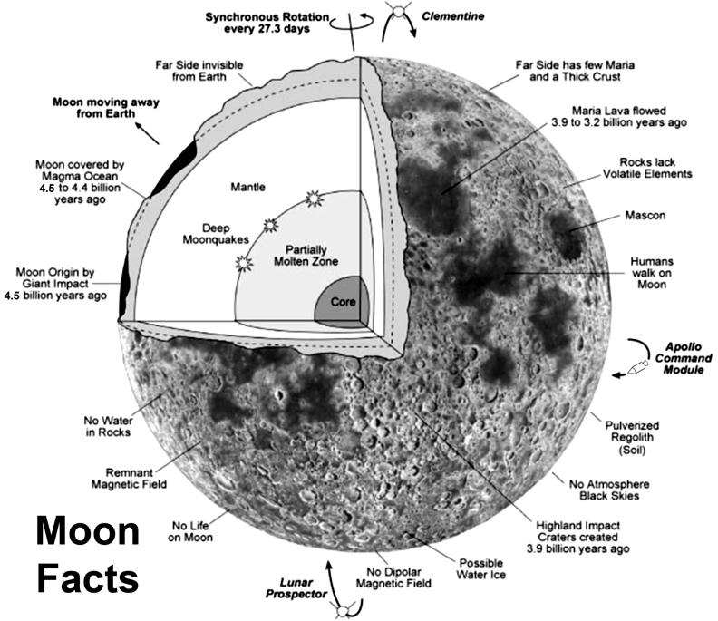 diagram of the apollo moon landings s surface - photo #1