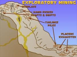 exploratory mining