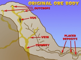 Ore body diagram