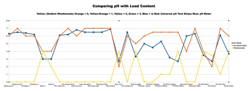 Chart 2: Comparing Soil pH with Lead Levels. The lower the pH (more acidic) the soil samples were, the more lead was present with a correlation coefficient of rho = -0.876.