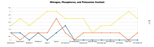 Chart 4: Comparing the Levels of Nitrogen, Phosphorus, and Potassium in Soil Samples. The nitrogen and phosphorus tests gave no predictable results, whereas the potassium test showed higher levels of potassium in mine dump soils with high lead content (rho = .687).