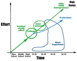 Chart 1:  The pathway of gradual and steady effort leading to high-status careers.