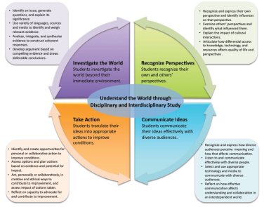Global Competencies diagram