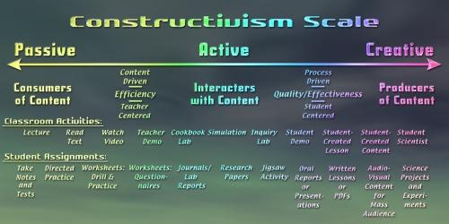 Constructivism scale-s
