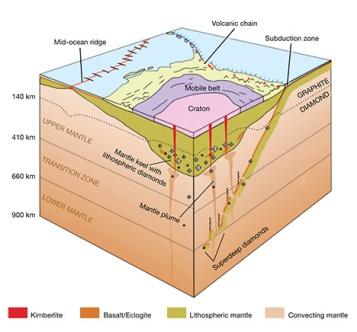 Diamond and kimberlite diagram