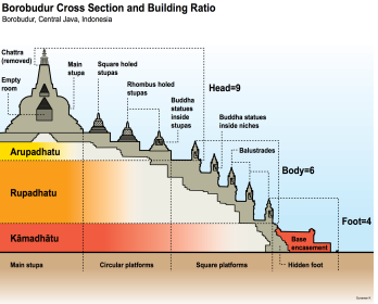 Borobudur cross section