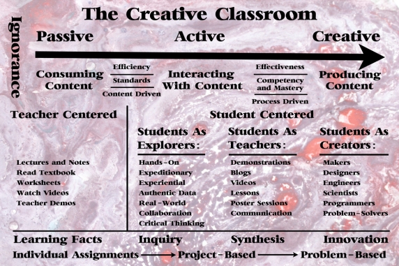 Creative Classroom Diagram v3-s
