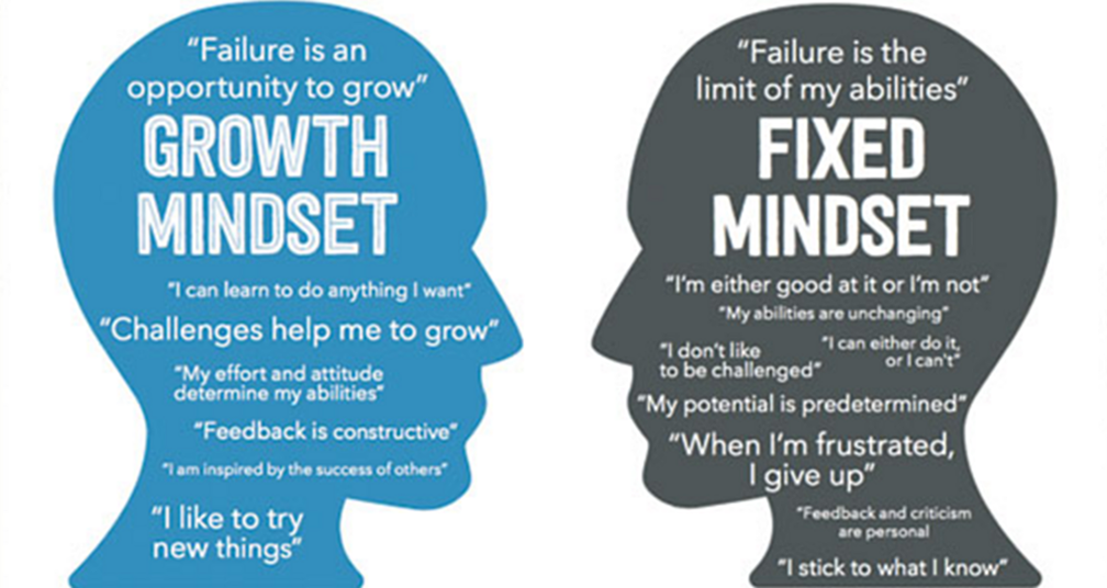 Growth mindset self-talk