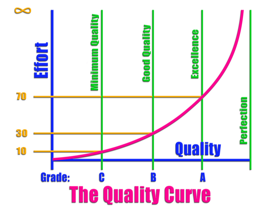 Quality Curve-s