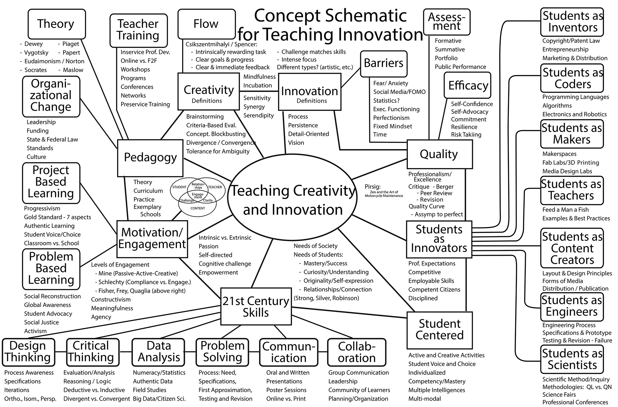 Creativity and Innovation schematic
